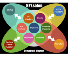 """『けいはんな』エリアを中心とした企業・団体・組織の枠を超えたグローバルなコミュニティ醸成を目指し""""KEY.salon""""第2回を開催します。"""